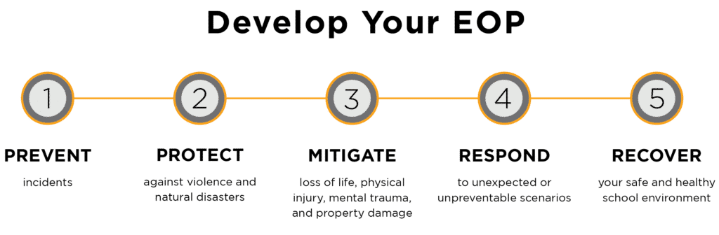 Develop Your Emergency Operations Plan
